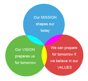 corporate video mission vision values