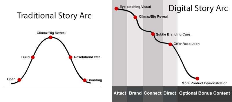 Traditional vs Digital Story Arc